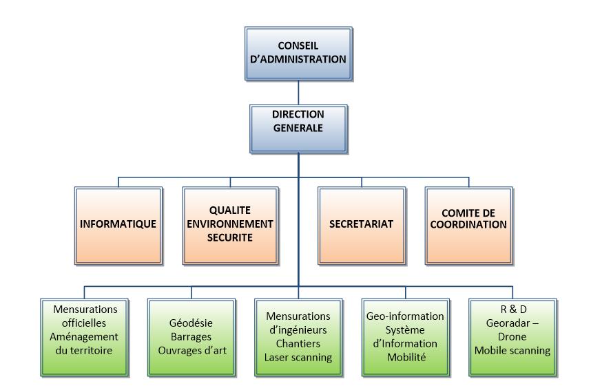 organisation_organisgramme
